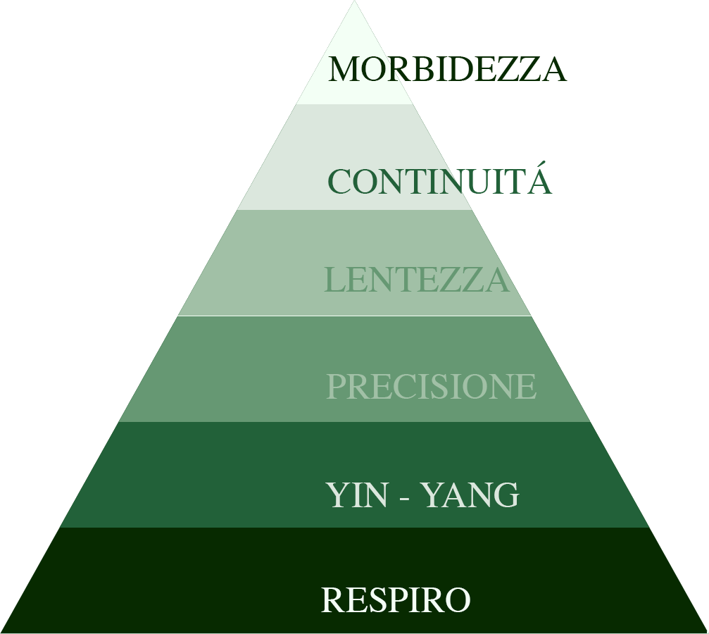 La Piramide del Tai Chi Chuan